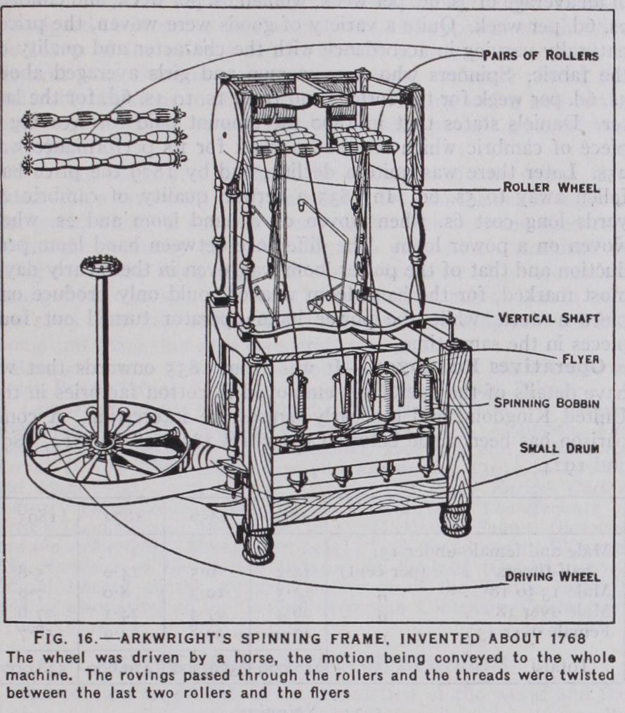 Arkwright\'s Spinning Frame. | Kangaspuiden historia | Pinterest ...
