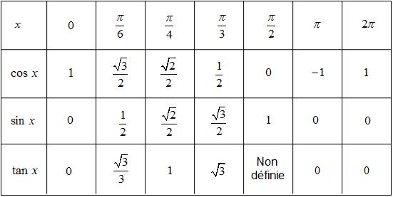 Fonctions Trigonomtriques  Cours Maths re  Tout Savoir Sur