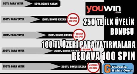 Youwin Bedava 100 Spin Ilk Uyelik Bonusu 250 Tl Olarak