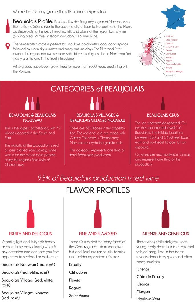 Beaujolais Wines Overview - Appellations, Crus and Winemaking