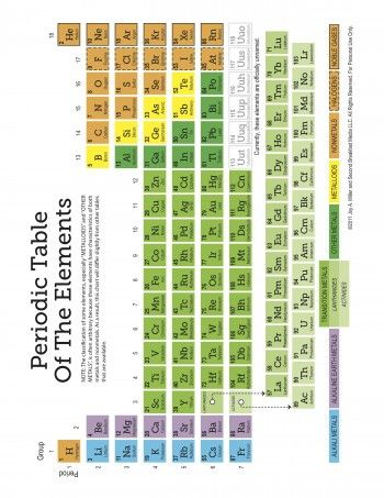 Homeschool printables downloads periodic table worksheets and periodic table of elements worksheet set urtaz Images