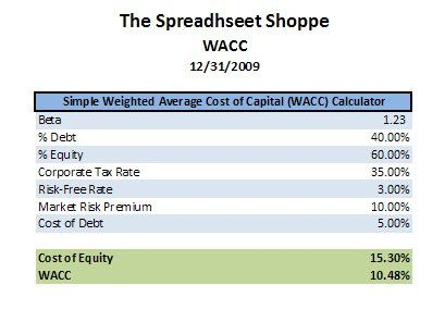 Weighted Average Cost of Capital Accounting Tools Pinterest - loan amortization spreadsheet