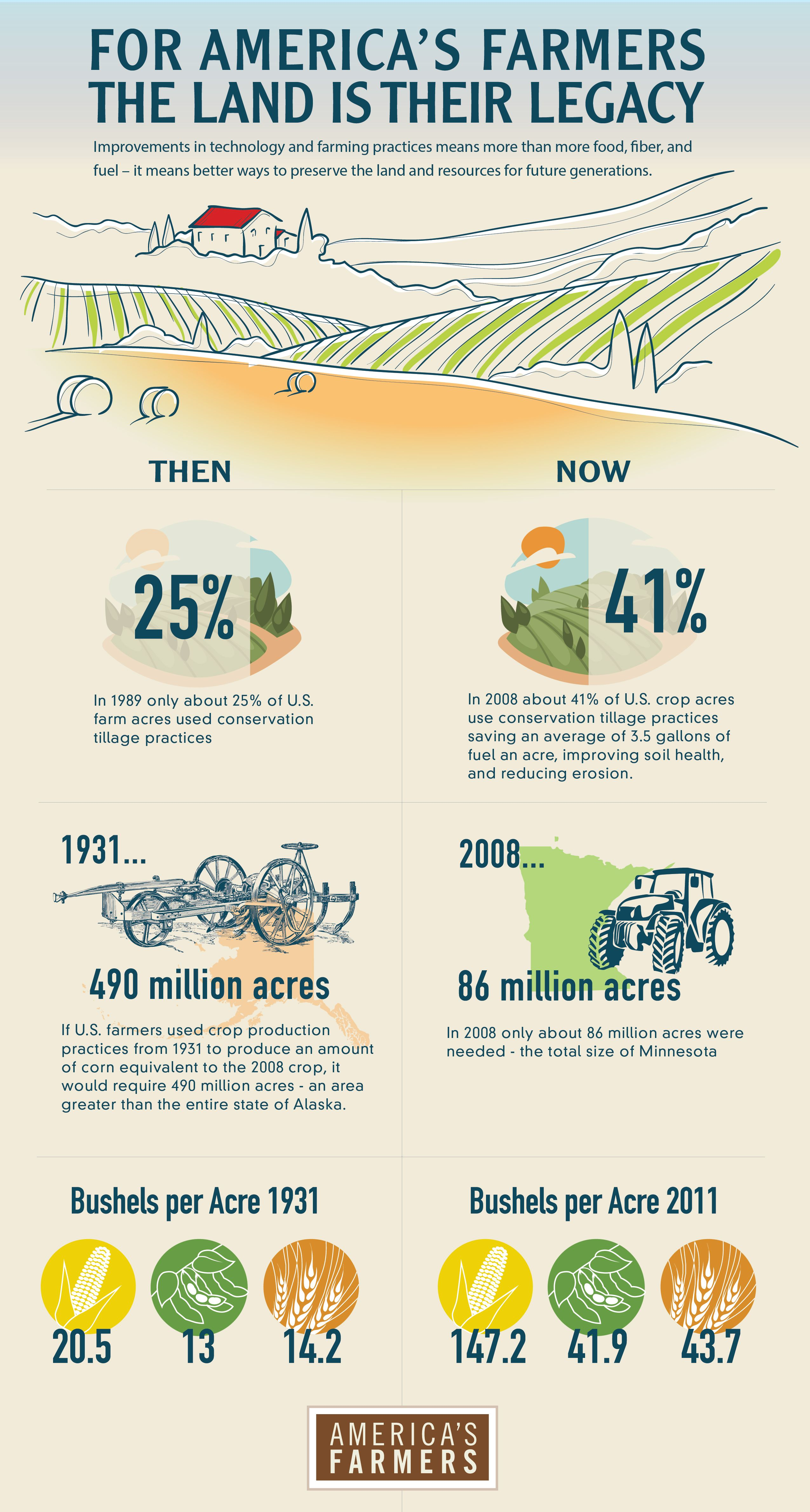 The American Farmer The Original Environmentalist American
