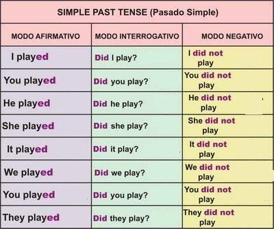 Estructura Gramatical Del Pasado Simple Auxiliar Did ...