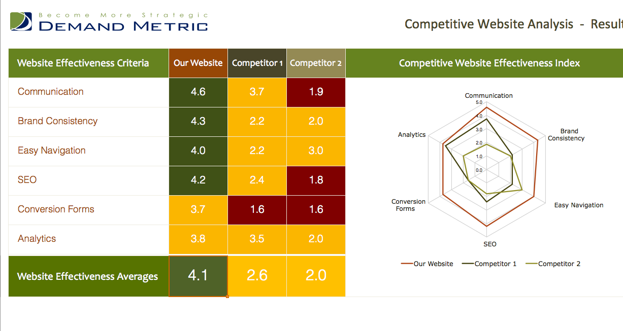 Competitive Website Analysis Template  Use Our Tool To Analyze