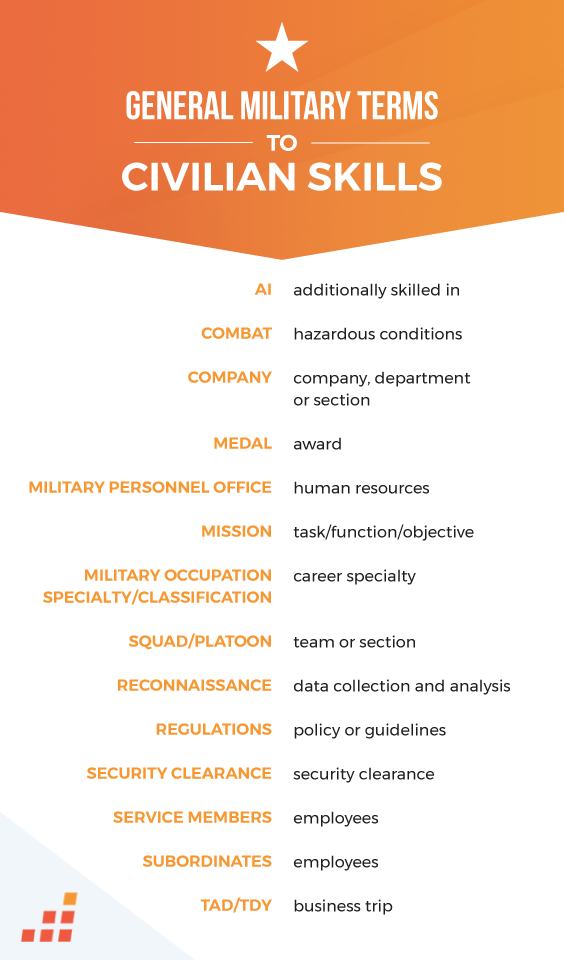 Military Skills To Civilian Jobs The Transition From Years In The Armed Forces To A Civilian Lifestyle Is A Significant Skills Military Terms Military Careers