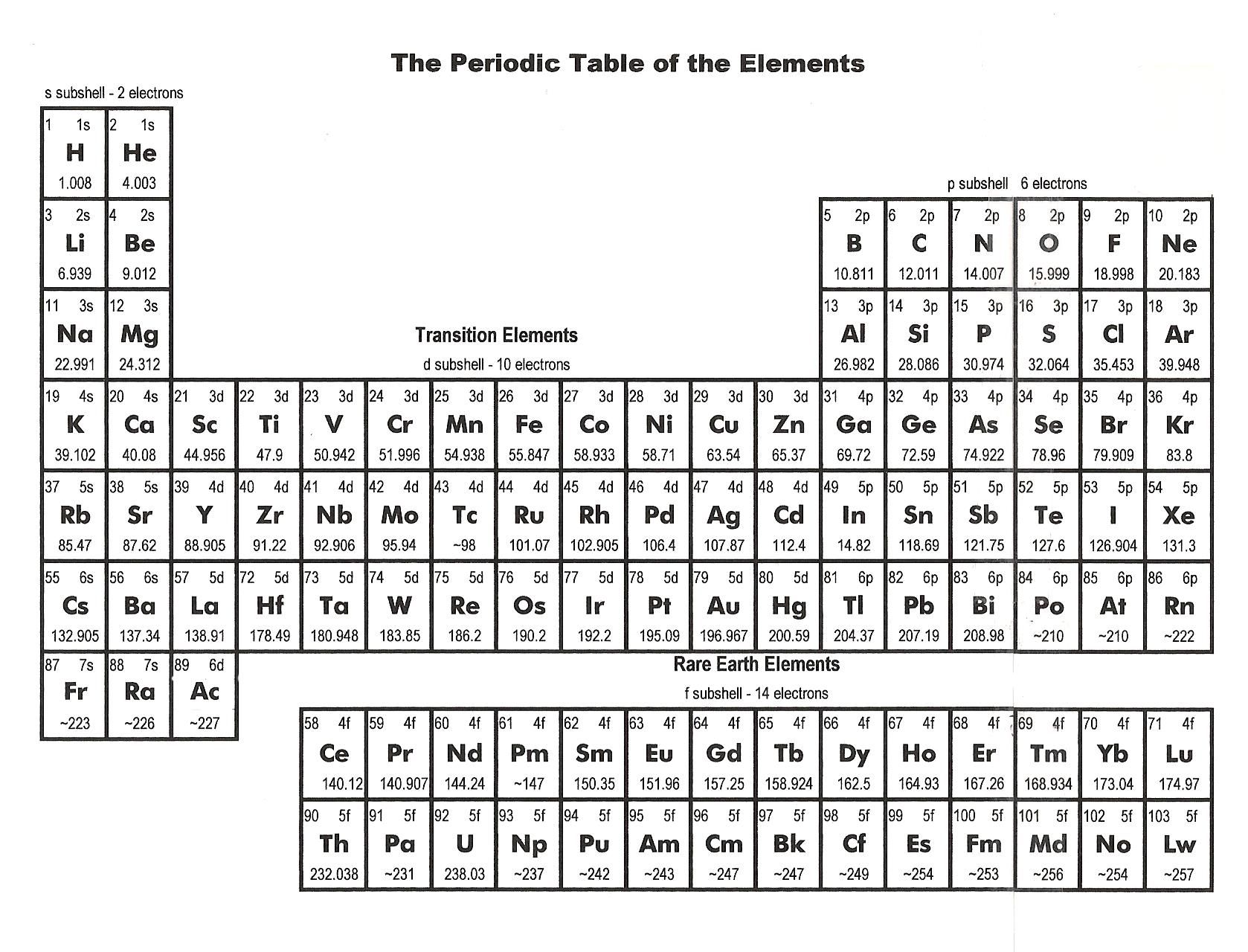 Complete Periodic Table With Cations And Anions Geometry