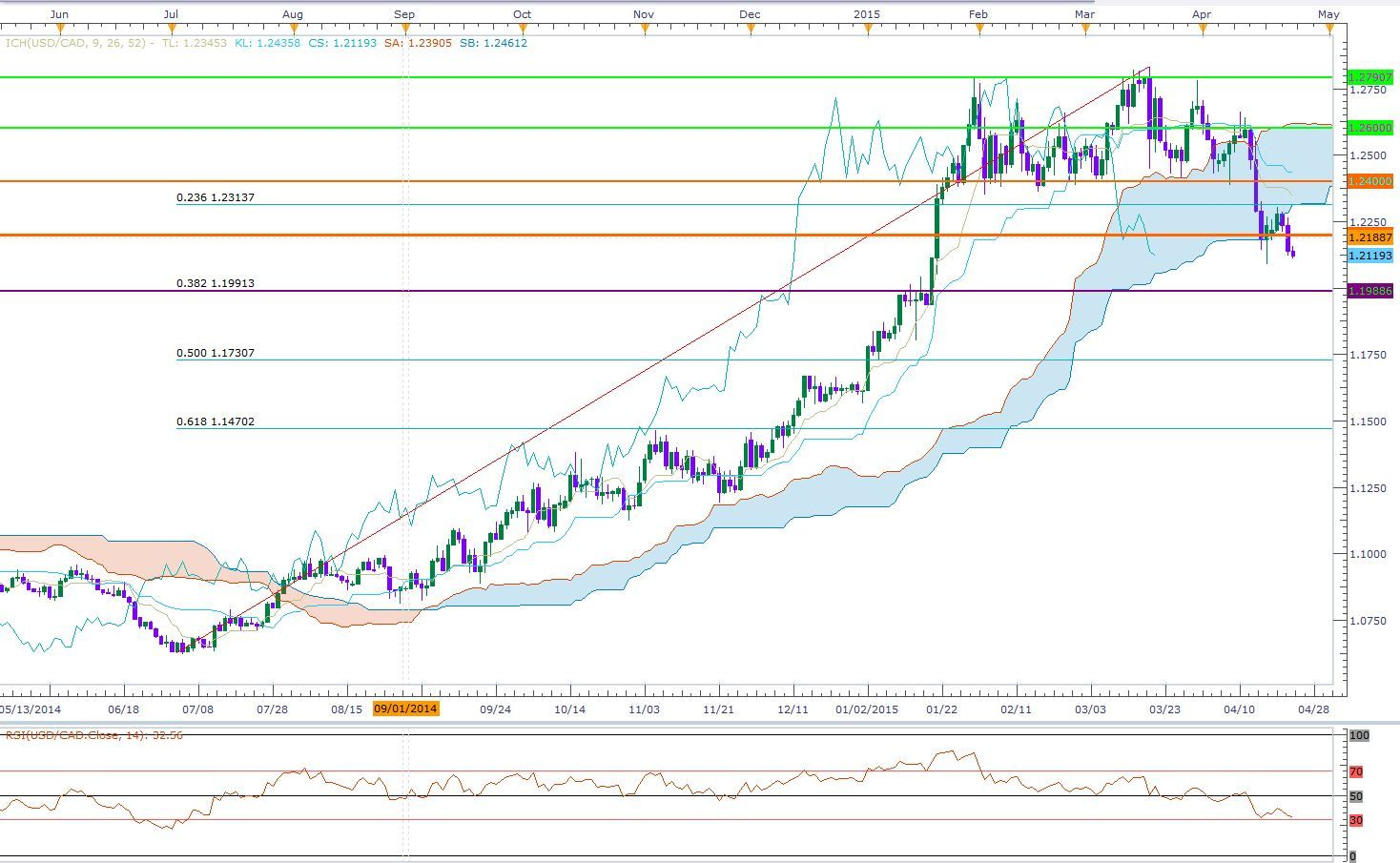 Forex Usd Cad Bearish Below Pivot Ahead Of Boc Gove Poloz Speach