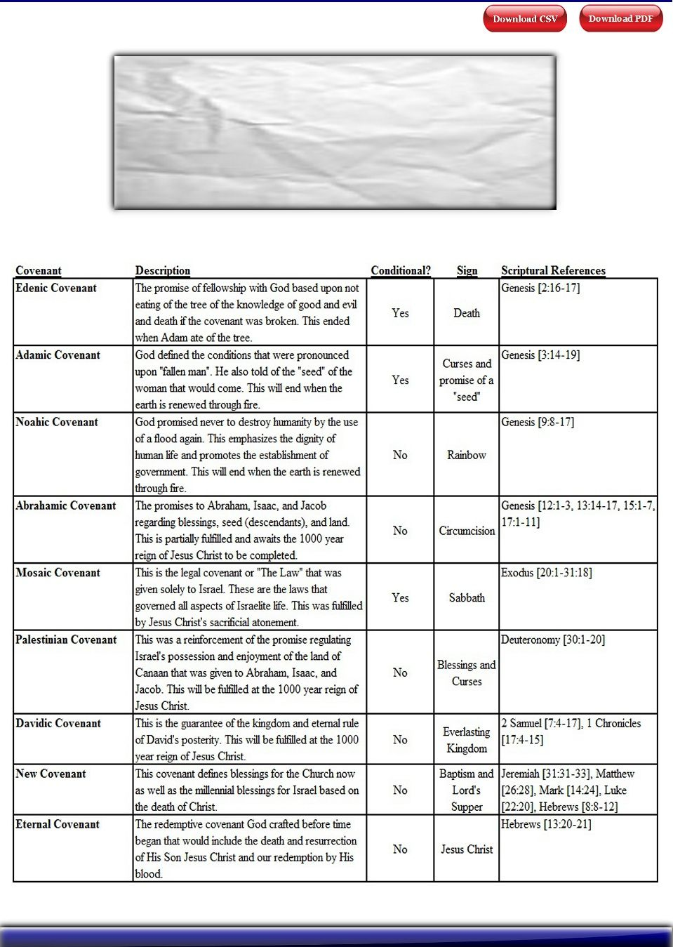 Biblical Covenants   Chart of Covenants Made Between God and