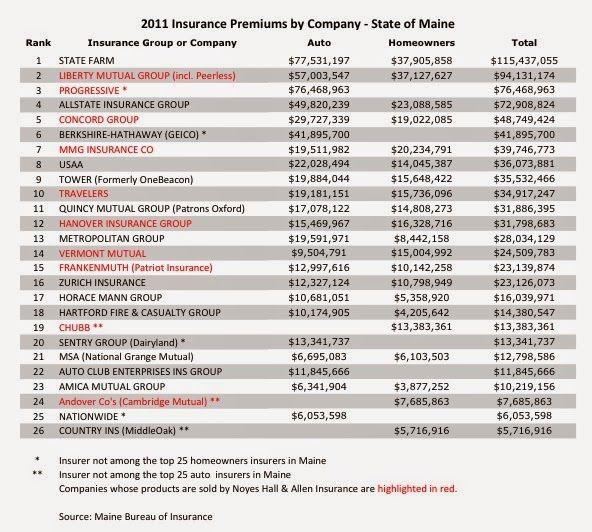 Auto Insurance Companies List >> List Of Auto Insurance Companies General Auto Insurance