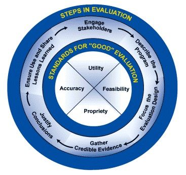 A framework for conducting program evaluation that includes the - program evaluation