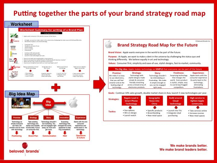 how to write a brand brief