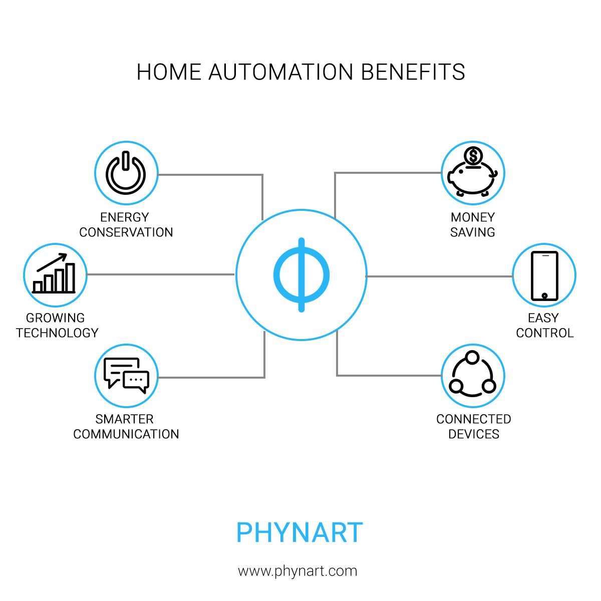 Thinking Why You Must Have A Home Automation App Let Us Help You