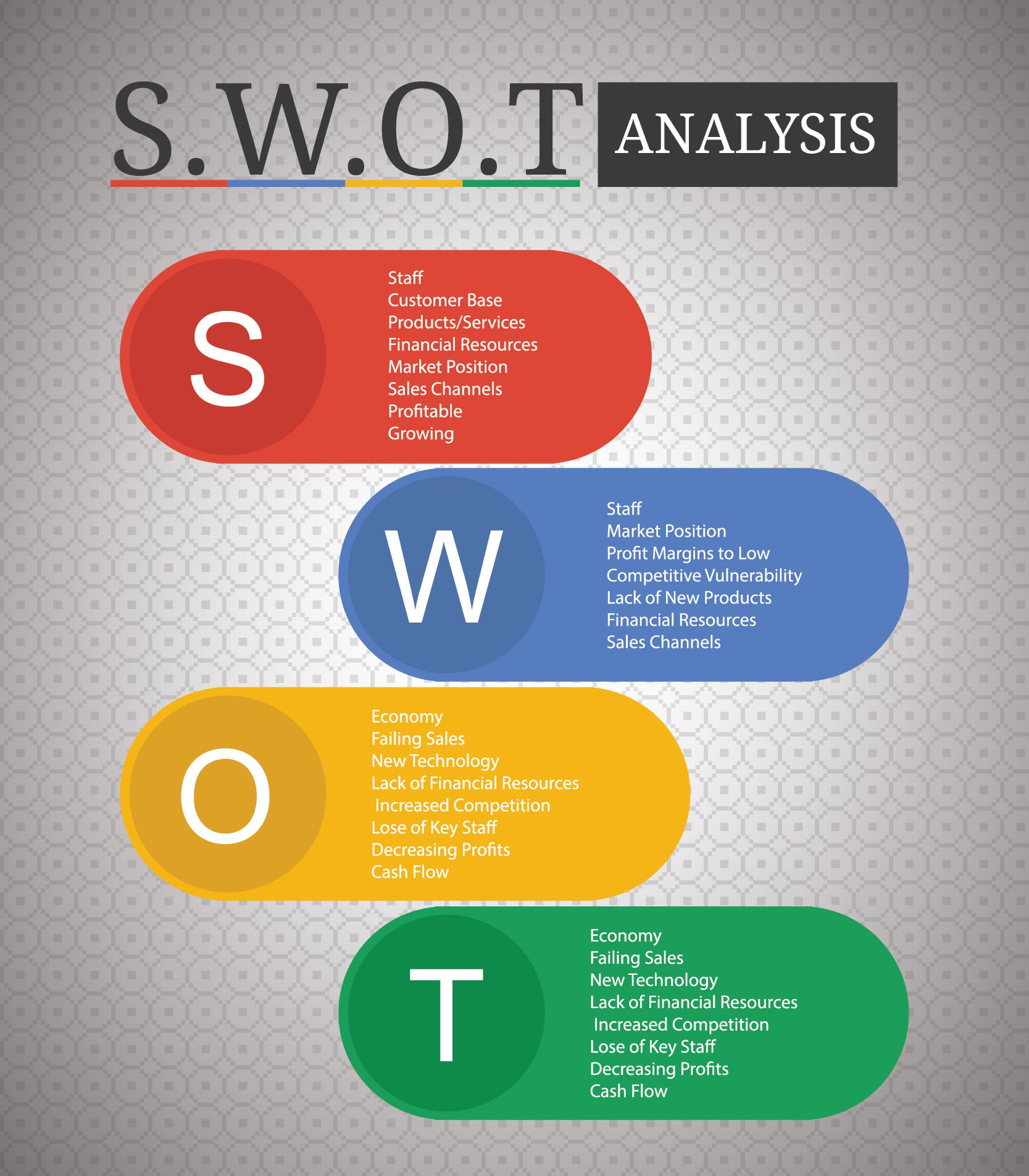 role and components of swot analysis A swot analysis comparing different periods of time can be used in project evaluations to determine the components of the project which should be strengthened in the future swot analysis can also enable stakeholders to undertake a study of the project's context by themselves.