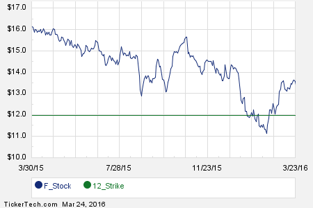 Ford May 6th Options Begin Trading Trading Quotes Call Option