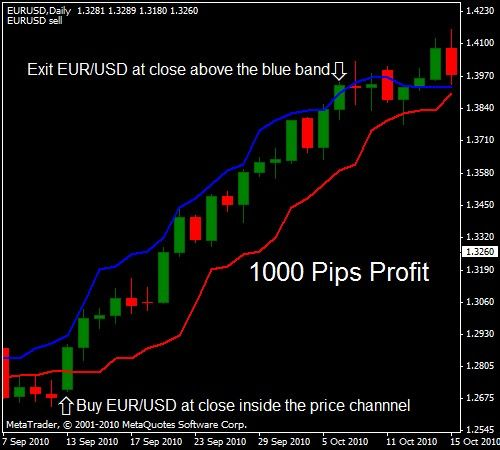 Forex Trading Strategy Trend Trading Forex Trading Trading