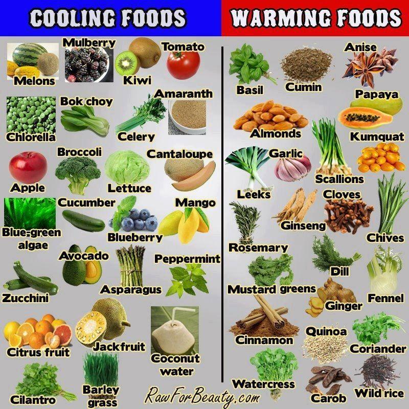Ayurvedic Food Chart Warming Versus Cooling Foods  Ayurveda