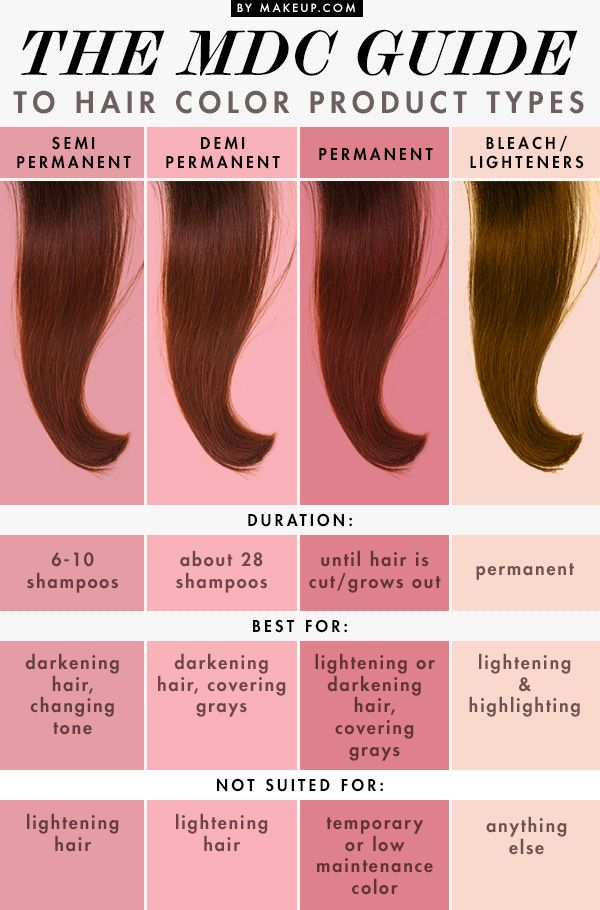 The Mdc Guide To Hair Color Product Types Makeup Com Hair Color Hair Hair Styles