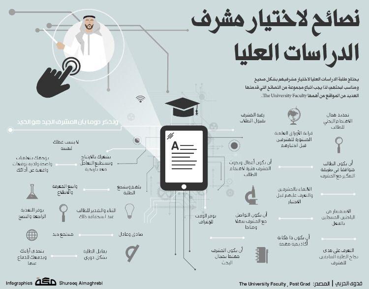 نصائح لاختيار مشرف الدراسات العليا صحيفة مكة انفوجرافيك تعليم Infographic Map Faculties