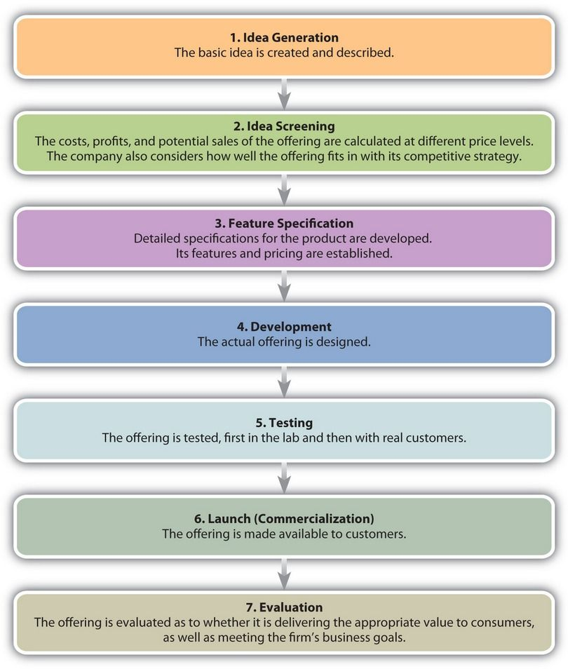 product development process sa product