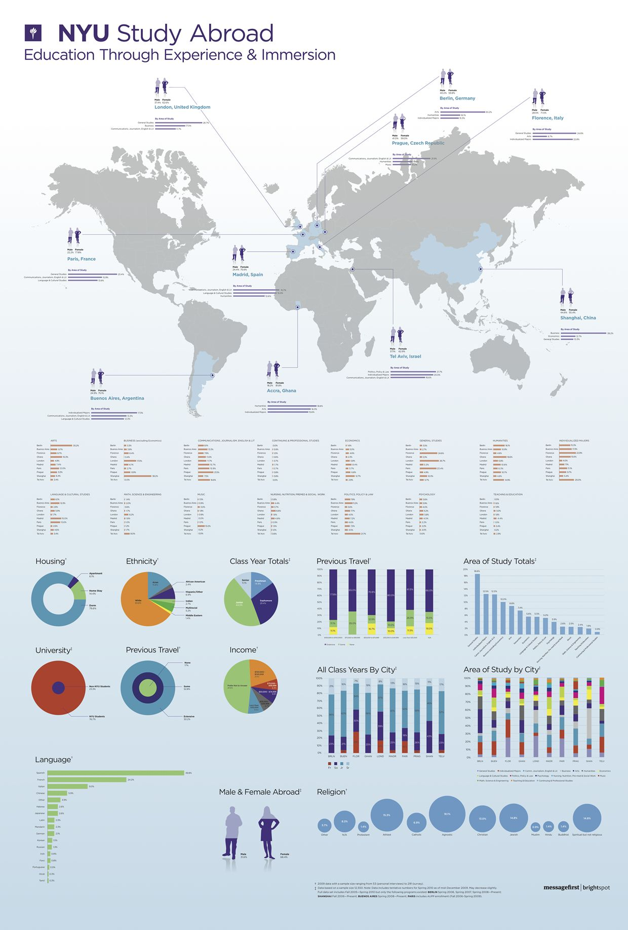 During A Design Project For Nyu Global Studies We Acquired 5 Years Worth Of Demographic Data On Their Students Study Abroad Educational Infographic Study Info