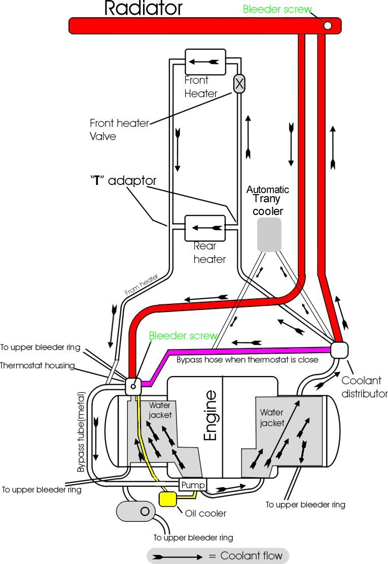 image may have been reduced in size click image to view fullscreen 2000 Jaguar XJR Cooling System Diagram