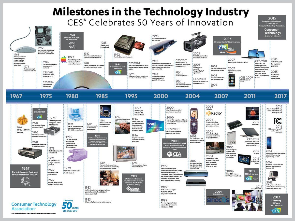 50 years of tech Technology timeline, Cool new tech