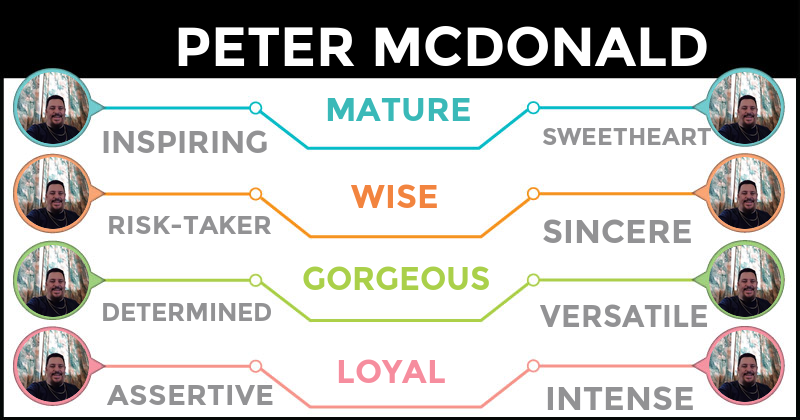 <b>Peter</b>, these words fit your personality description. These words aptly describe your persona and define you in the best possible way. Share the result with your friends and let them know who you really are.