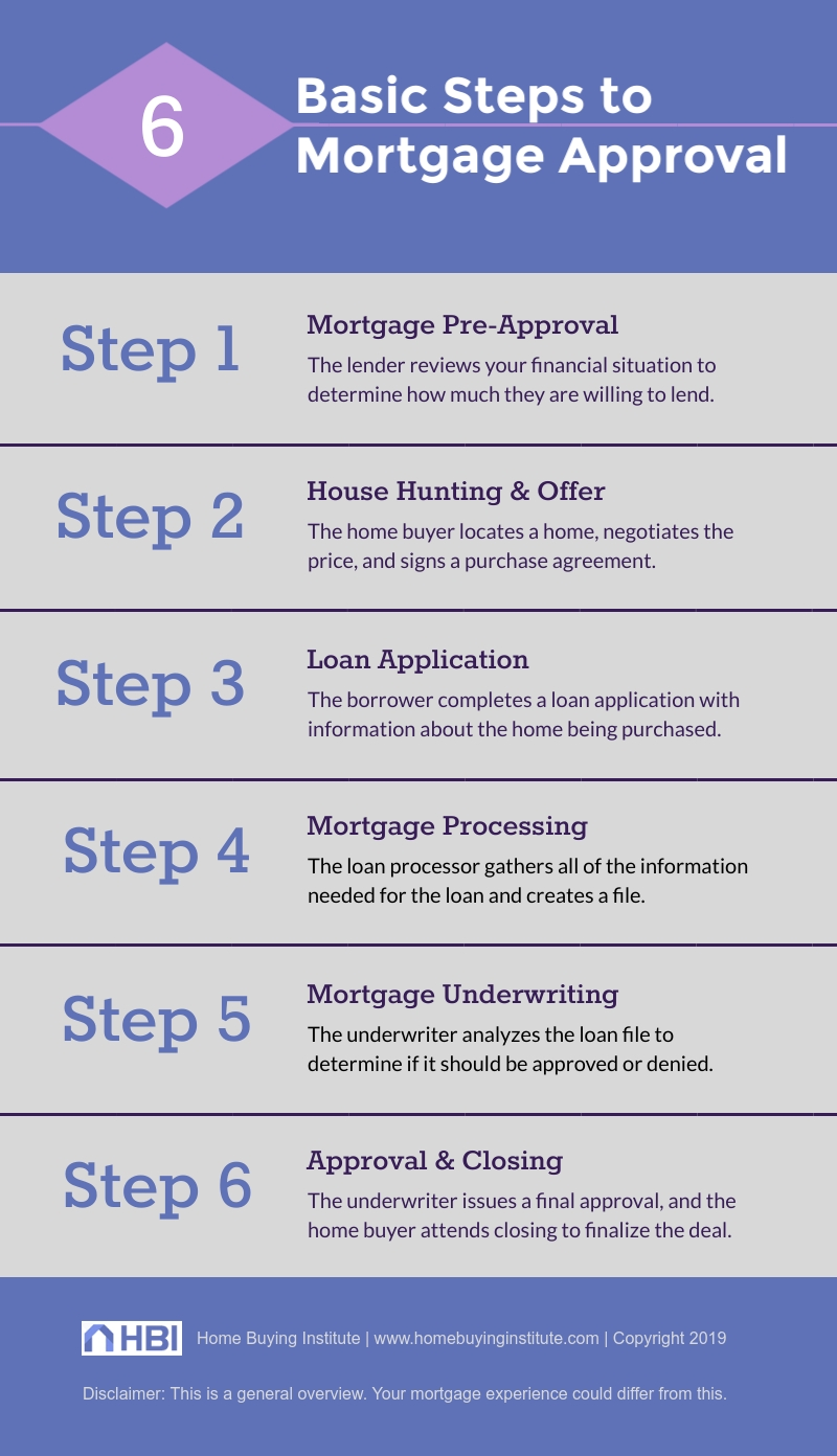 Mortgage Loan Approval Process Explained The 6 Steps To Closing Hbi Blog In 2020 Mortgage Loans Mortgage Quotes Mortgage Approval
