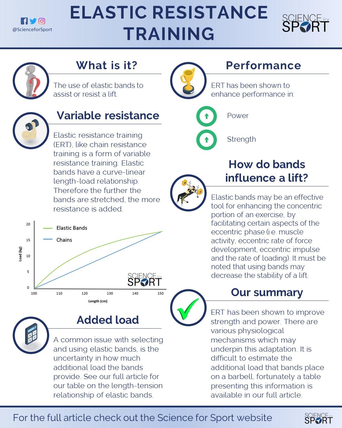 ElasticResistance Training Resistance training, Barbell