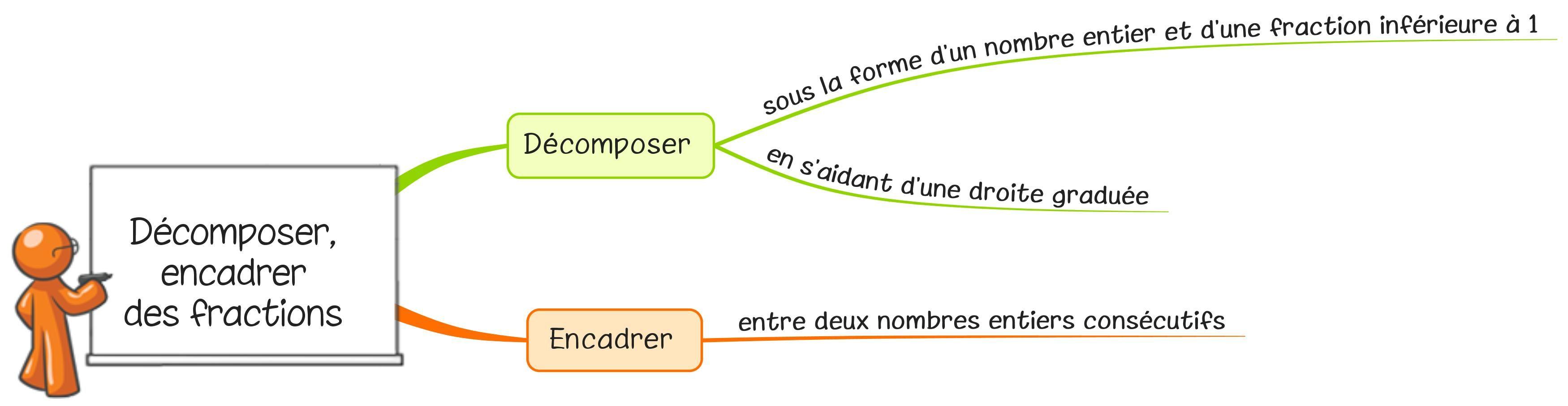 Lecon N9 Decomposer Et Encadrer Des Fractions
