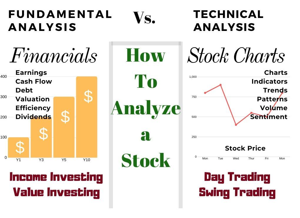 How To Analyze A Stock Properly Trading Vs Investing Stock