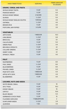 High fiber food chart hemorrhoid diet preparation h body in
