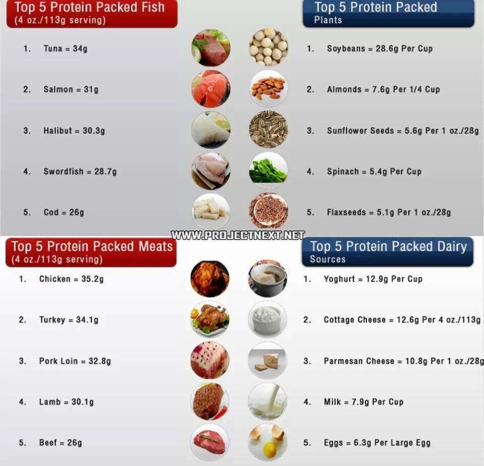 Foods High In Via D