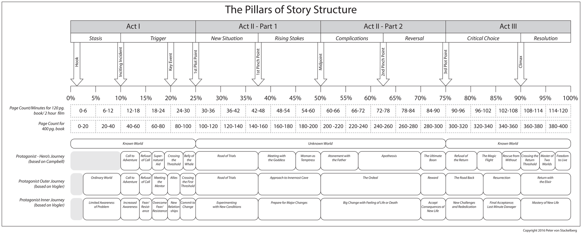 3 Tips For Weaving Together Your Story S Pieces How To