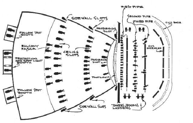 theater lighting diagram