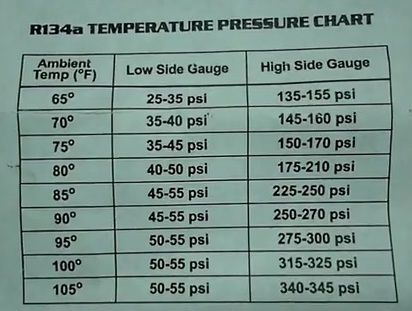 automotive ac pressure chart | Last edited by StreetRacerBY