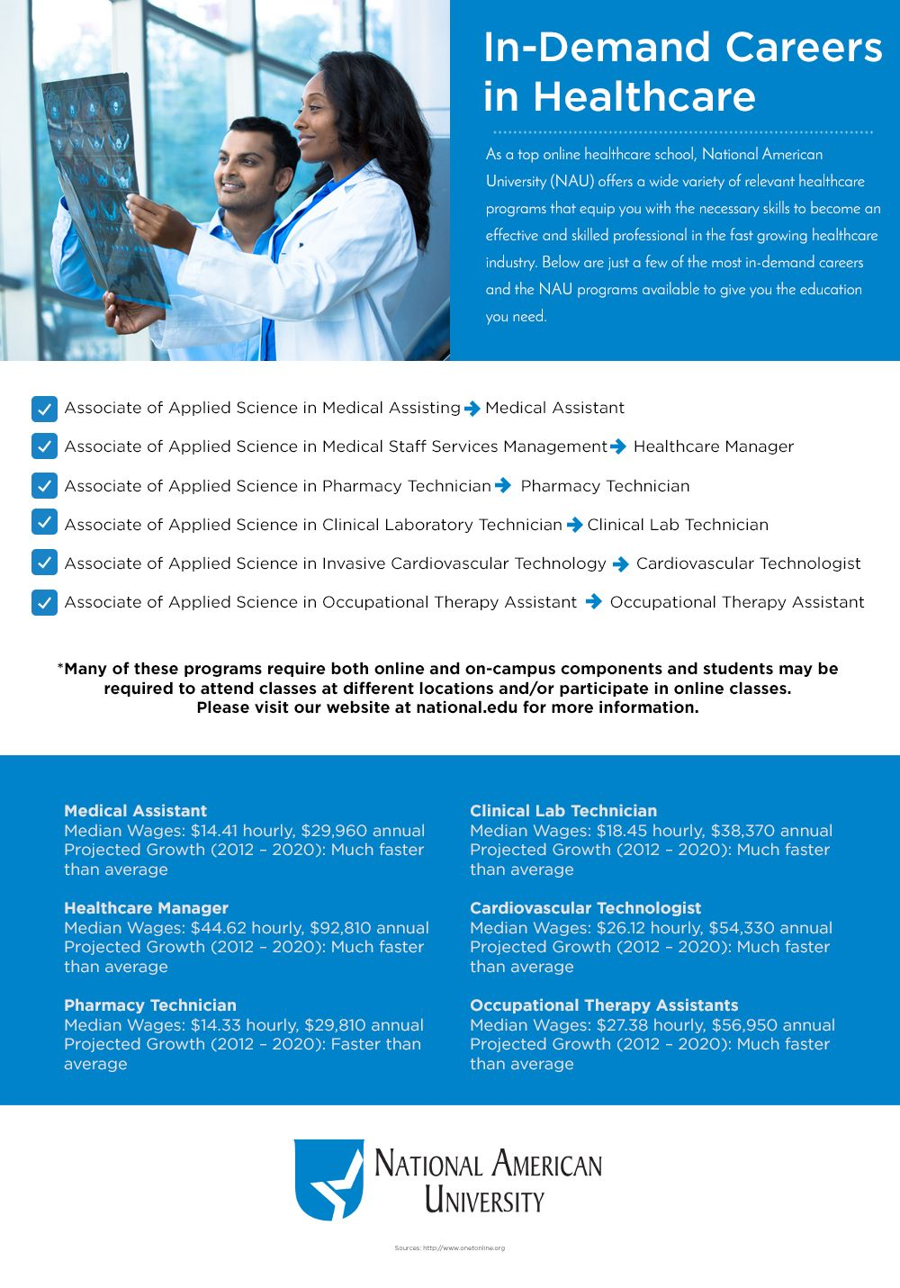 Indemand careers in healthcare an infographic