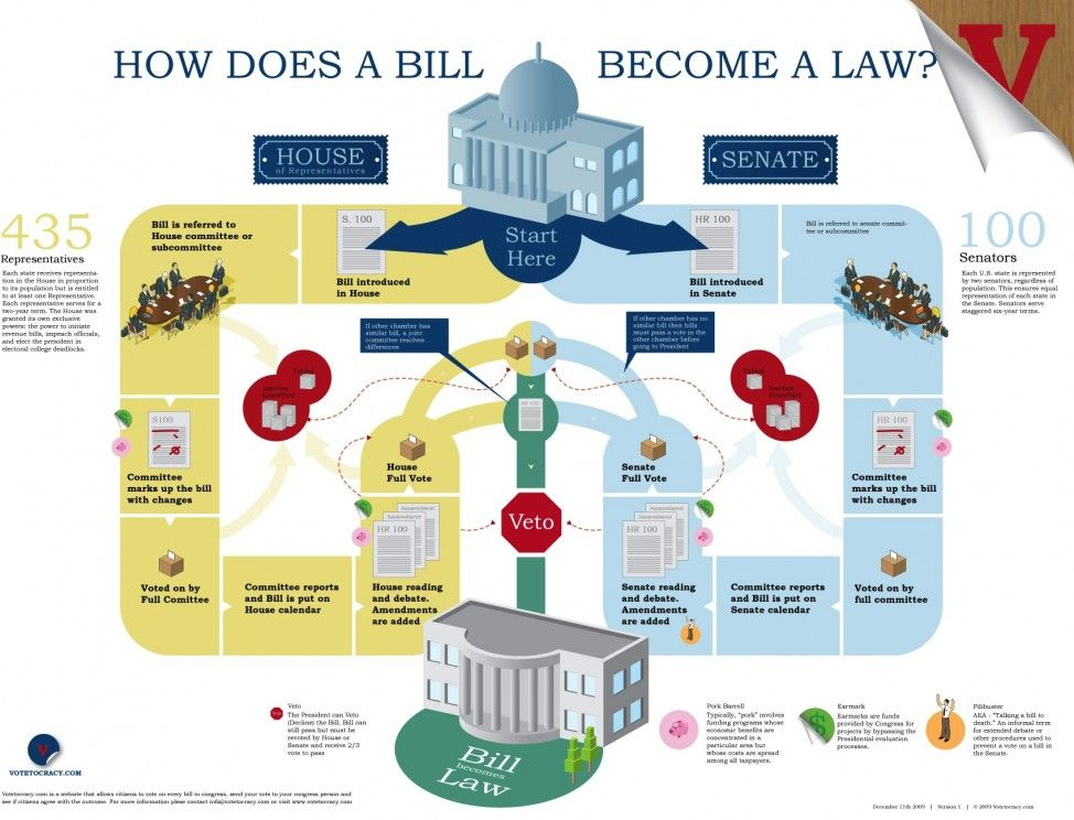 a survey of the process of a bill becoming a law This topic page concerns laws - or, more specifically, how a bill becomes a law  the general process is described in the constitution in article 1, section 7.