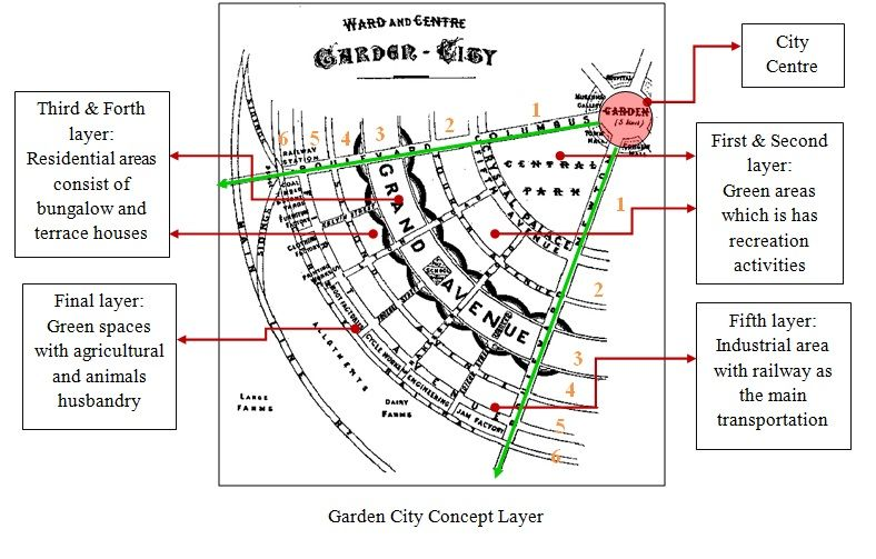 Detail From A Plan For A Garden City Ebeneezer Howard Avec