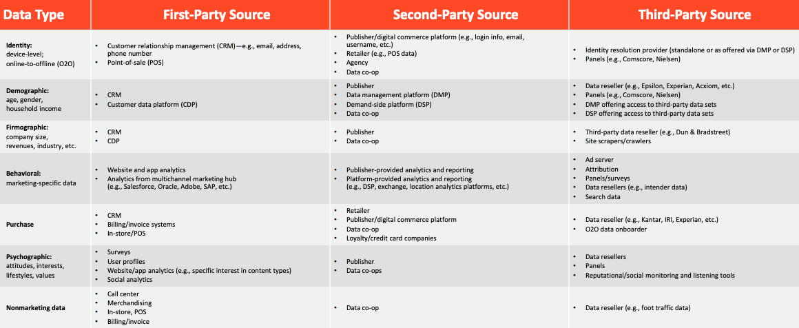 Data Type FirstParty Source SecondParty Source Third