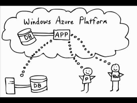What is the Windows Azure Platform? From Microsoft Cloud