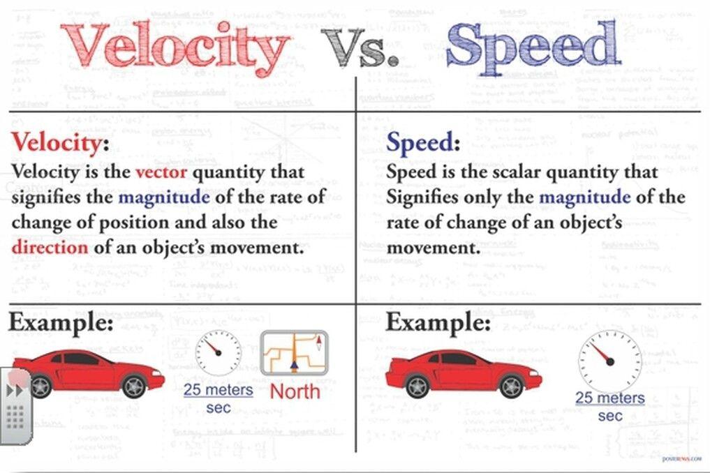 Velocity vs. Speed   School: Anchor Charts   6th grade ...