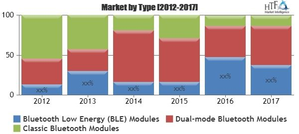 Computer Bluetooth Modules Market SWOT analysis  New Technological - chipotle swot
