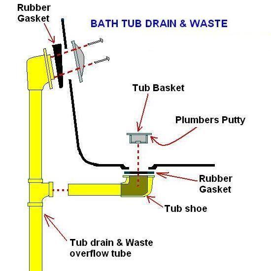 Leaking Second Floor Bathroom-bath-drain.jpg