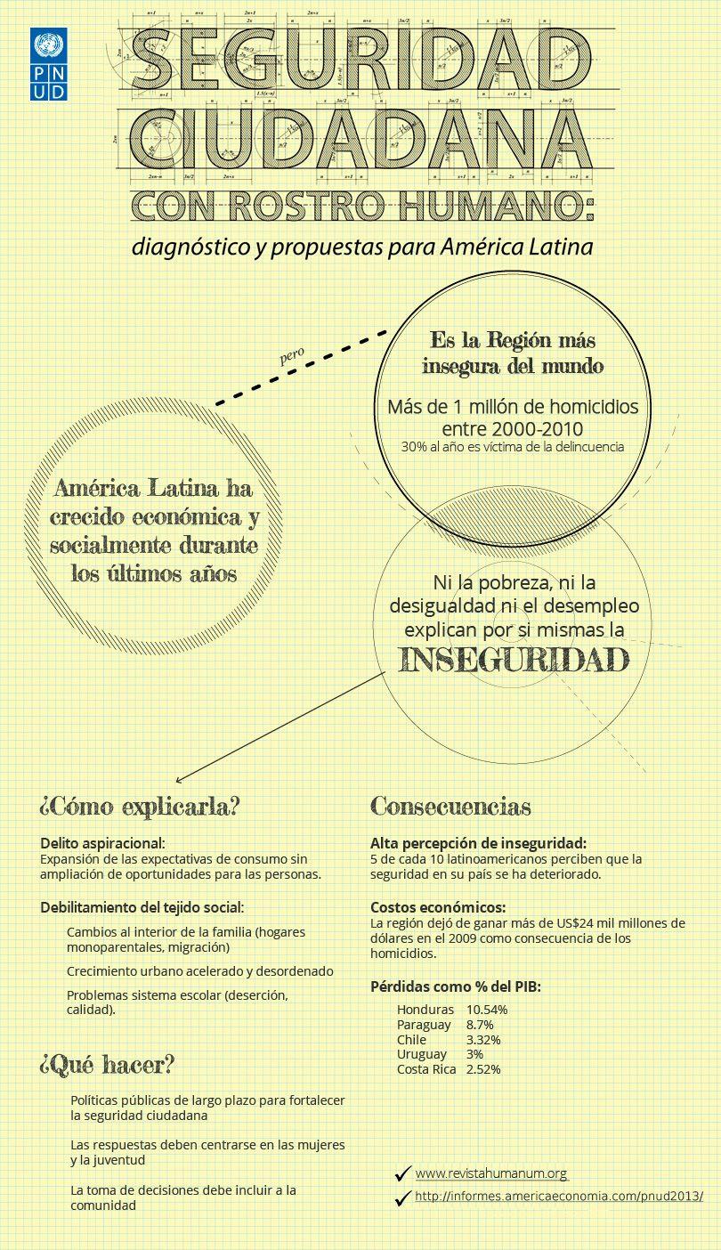 Infografia Seguridad Ciudadana En América Latina Y El Caribe