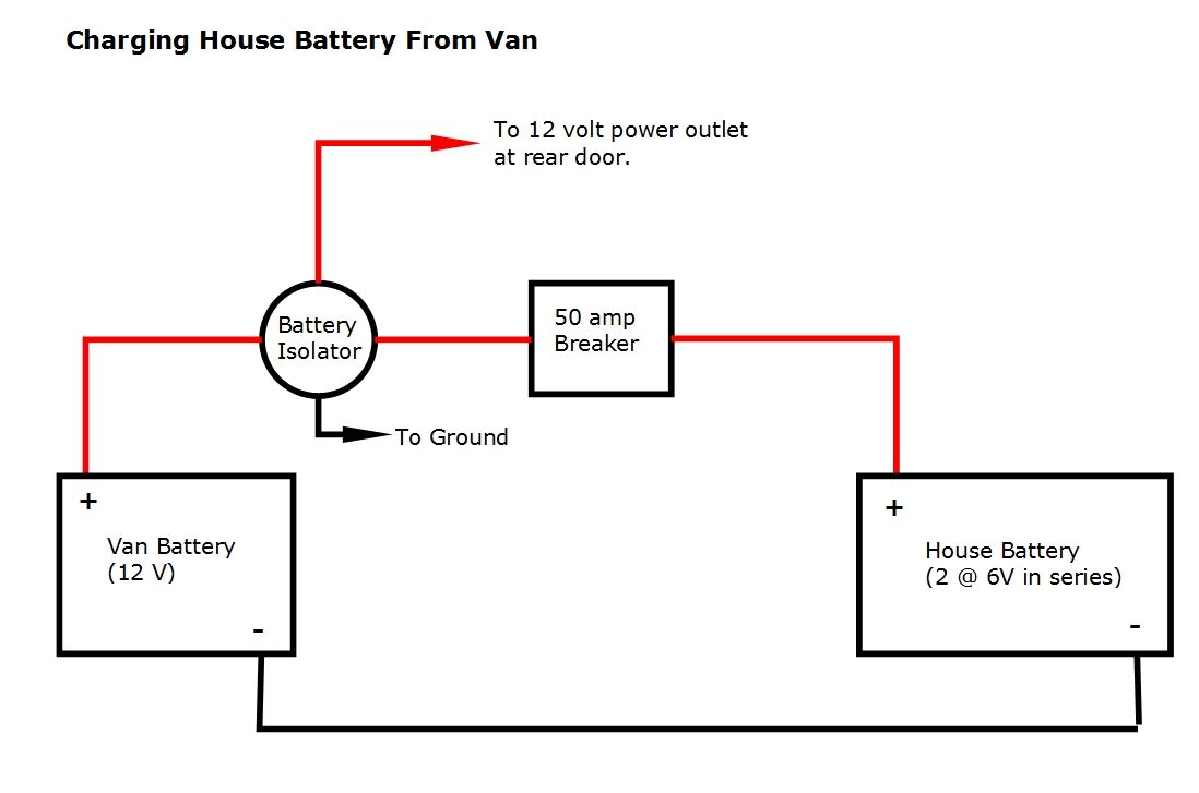 Charging Solar Batteries From Van Battery
