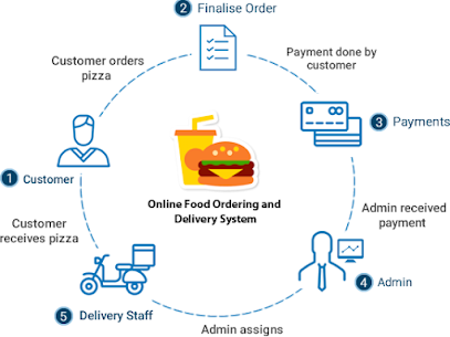 Food Ordering Script FOS is the another term for