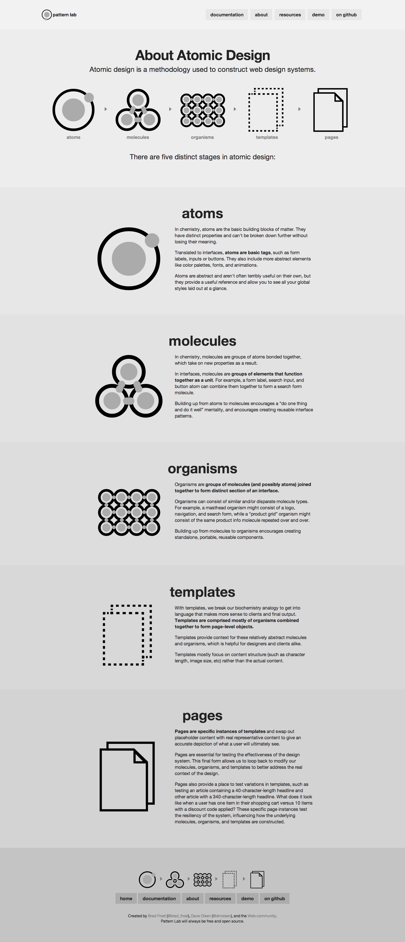 5 Distinct Stages to Atomic Design: Atoms Molecules Organisms ...