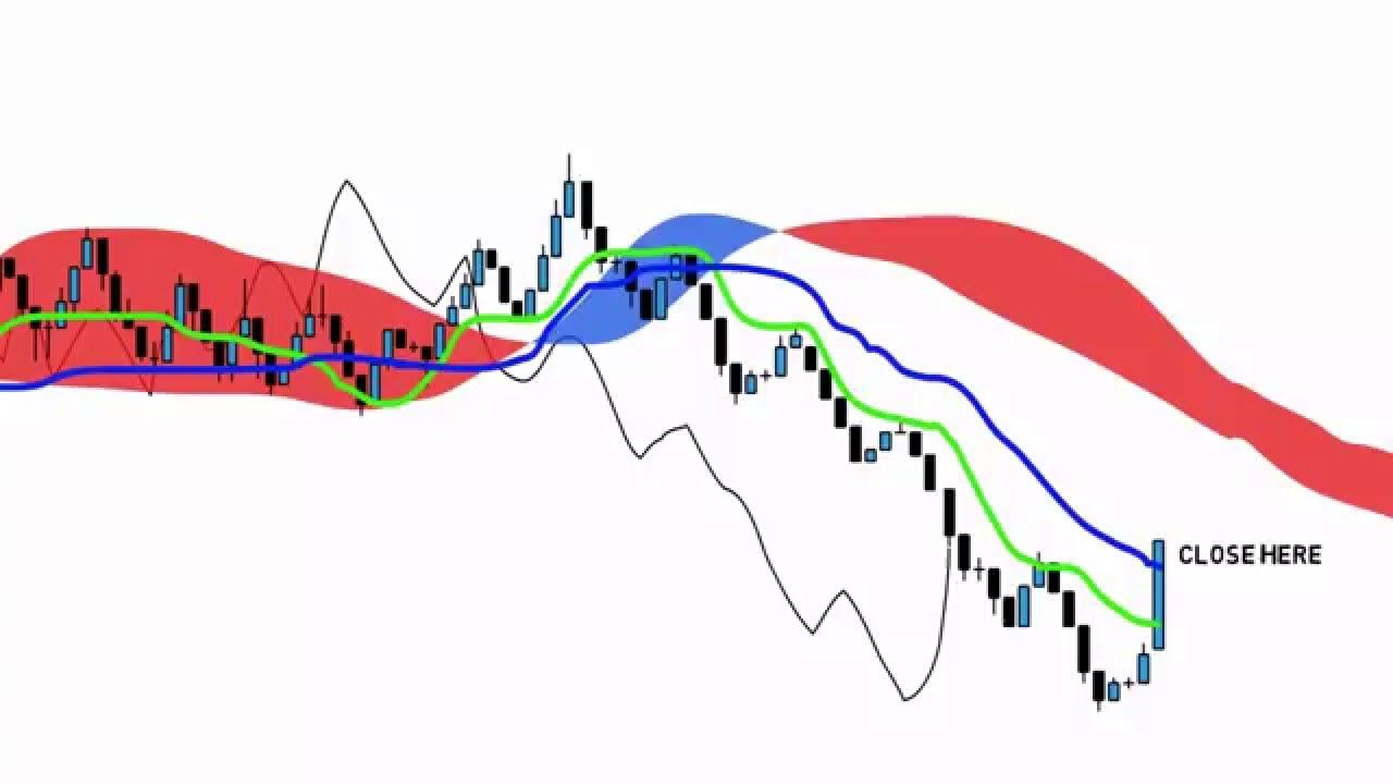 Forex Technical Analysis Modified Double Stochastic Trading